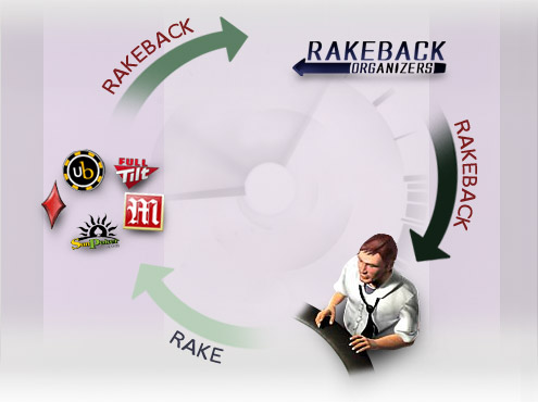 Rake back poker veritas t slot tracks